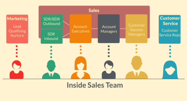 inside sales team
