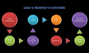 lead management, inside sales