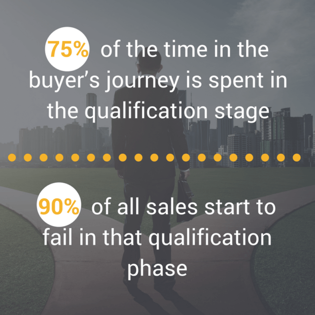 inside sales buyer's journey
