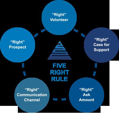 Data Segmentation - Five Right Rule